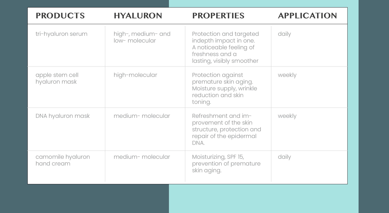 eng Produkttabelle Eigenschaften Hyaluron - hyaluron